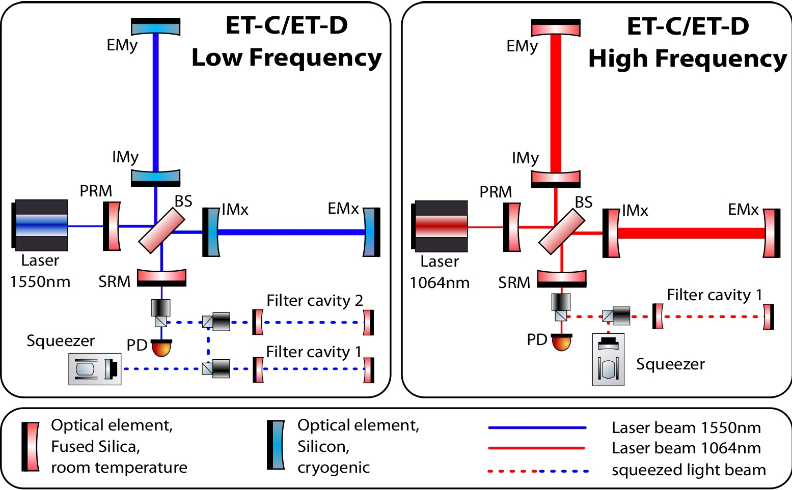 Low Frequency and High Frequency detectrs