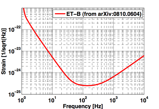 ET_B sensitivity curve