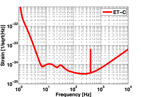 ET_C sensitivity curve